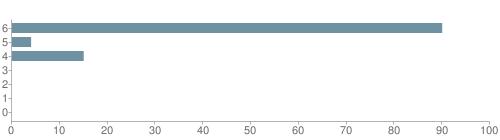 Chart?cht=bhs&chs=500x140&chbh=10&chco=6f92a3&chxt=x,y&chd=t:90,4,15,0,0,0,0&chm=t+90%,333333,0,0,10|t+4%,333333,0,1,10|t+15%,333333,0,2,10|t+0%,333333,0,3,10|t+0%,333333,0,4,10|t+0%,333333,0,5,10|t+0%,333333,0,6,10&chxl=1:|other|indian|hawaiian|asian|hispanic|black|white